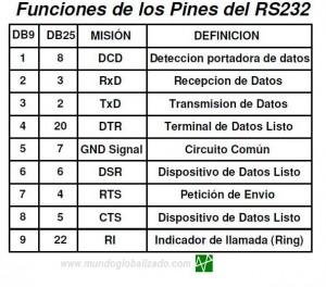 Pines del RS232