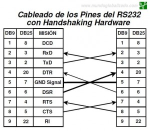 RS232 Handshaking hardware
